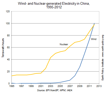 Wind- and Nuclear-generated Electricity in China, 1995-2012