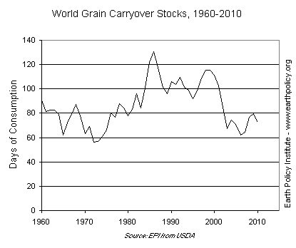World Grain Carryover Stocks, 1960-2010