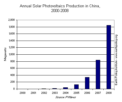 Annual Solar Photovoltaics Production in China, 2000-2008