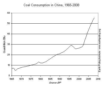 Coal Consumption in China, 1965-2008