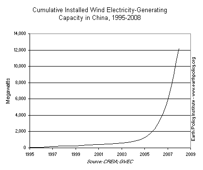Cumulative Installed Wind Electricity-Generating Capacity in China, 1995-2008