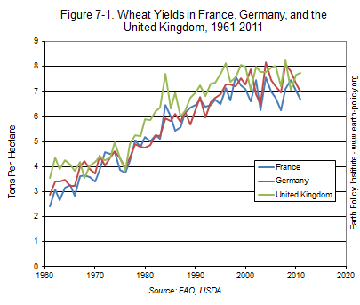 Wheat Yields in France, Germany, and the United Kingdom, 1961-2011