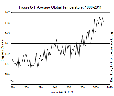 Graph on Average Global Temperature, 1880-2011