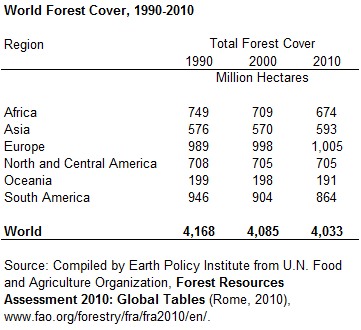 World Forest Cover, 1990-2010