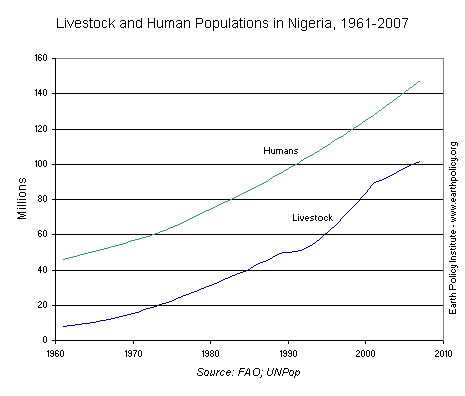 Livestock and Human Populations in Nigeria, 1961-2007