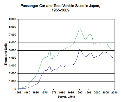 Passenger Car and Total Vehicle Sales in Japan, 1955-2009