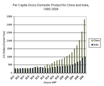 Per Capita Gross Domestic Product for China and India, 1980-2008