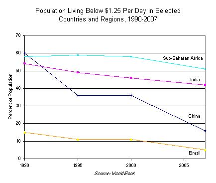 Population Living Below 1.25 Per Day in Selected Countries and Regions, 1990-2007
