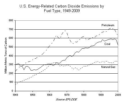 U.S. Energy-Related Carbon Dioxide Emissions by Fuel Type 1949-2009