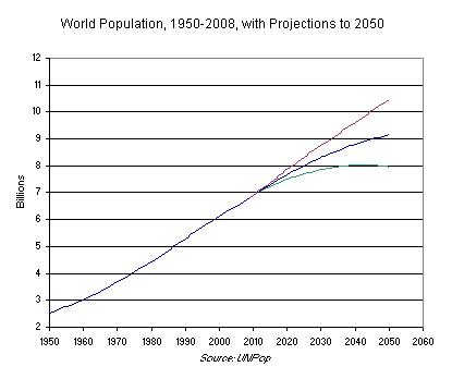 World Population, 1950-2008, with Projections to 2050