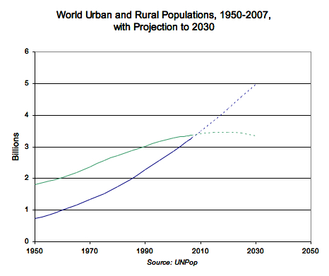 World Urban and Rural Populations, 1950 - 2007 with Projections to 2030