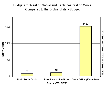 Budgets for Meeting Social and Earth Restoration Goals Compared to the Global Military Budget