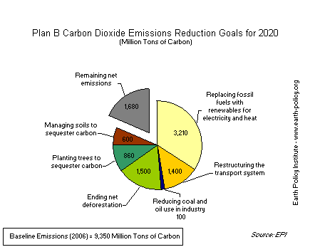 Plan B Carbon Dioxide Emissions Reduction Goals for 2020
