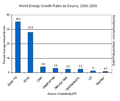 World Energy Growth Rates by Source, 2000-2009