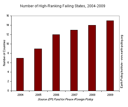 Number of High-Ranking Failing States, 2004-2009