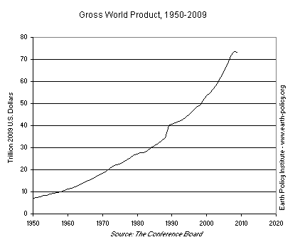 Gross World Product, 1950-2009