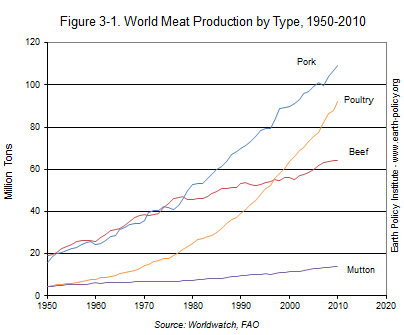 World Meat Production by Type, 1950-2010