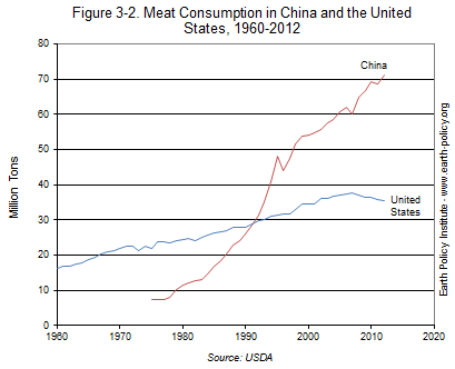 Meat Consumption in China and the United States, 1960-2012