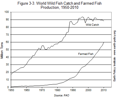 World Wild Fish Catch and Farmed Fish Production, 1950-2010