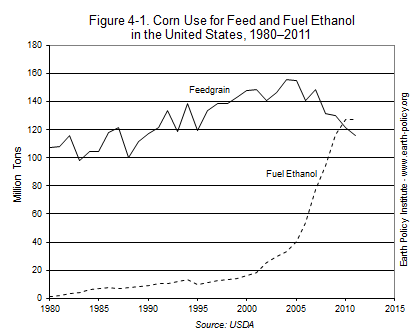 Corn Use for Feed and Fuel Ehtanol in the United States, 1980-2011