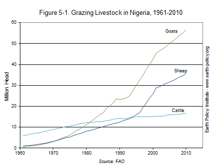 Graph on Grazing Livestock in Nigeria, 1961-2010