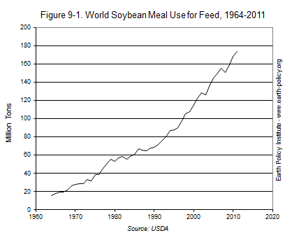 Graph on World Soybean Meal Use for Feed, 1964-2011