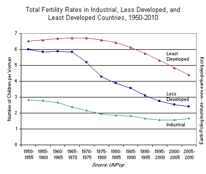Graph on Total Fertility Rates in Industrial, Less Developed, and Least Developed Countries, 1950-2010