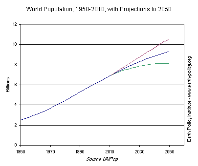 Graph on World Population, 1950-2010, with Projections to 2050