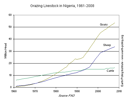 Graph on Grazing Livestock in Nigeria, 1961-2008