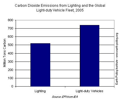 Carbon Dioxide Emissions from Lighting and the Global Light-duty Vehicle Fleet, 2005