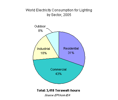 World Electricity Consumption for Lighting by Sector, 2005