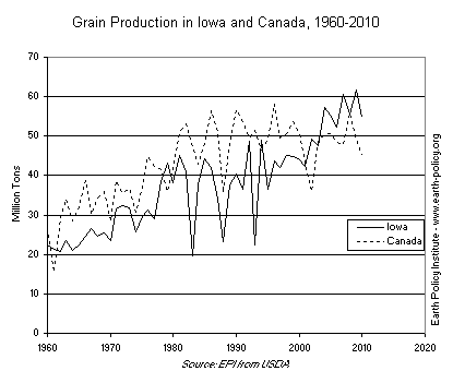 Graph on Grain Production in Iowa and Canada, 1960-2010