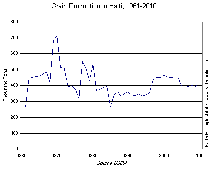 Graph on Grain Production in Haiti, 1961-2010