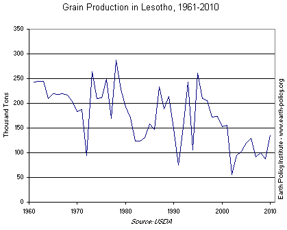 Grain Production in Lesotho, 1961-2010