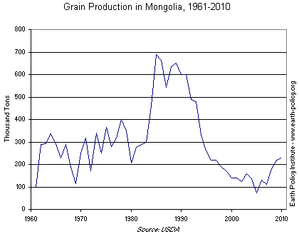 Graph on Grain Production in Mongolia, 1961-2010