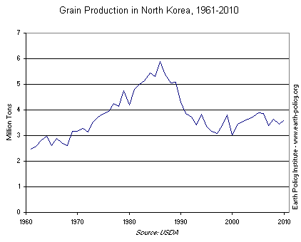 Graph on Grain Production in North Korea, 1961-2010