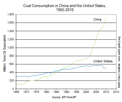 Graph on Coal Consumption in China and the United States, 1965-2010