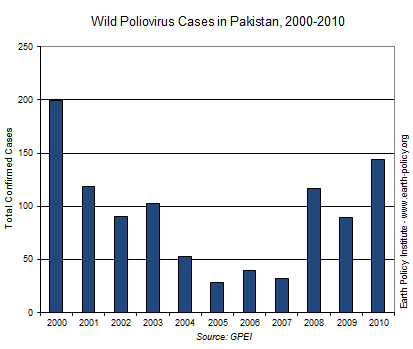 Wild Poliovirus Cases in Pakistan, 2000-2010