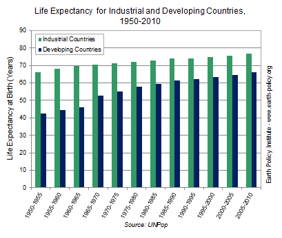 Life Expectancy for Industrial and Developing Countries, 1950-2010