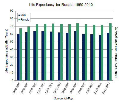 Graph on Life Expectancy for Russia, 1950-2010