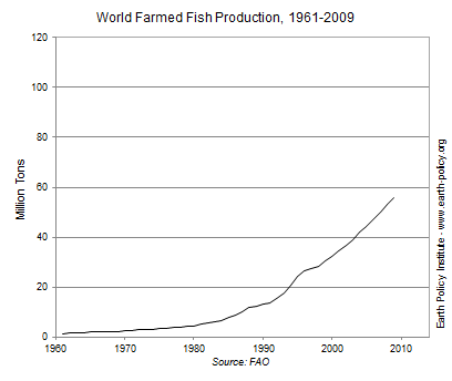 Graph on World Farmed Fish Production, 1961-2009