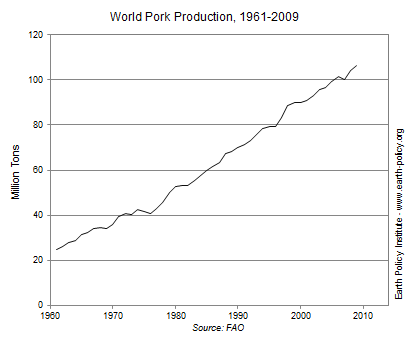 Graph on World Pork Production, 1961-2009