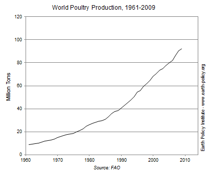 Graph on World Poultry Production, 1961-2009