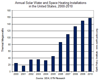 Graph on Annual Solar Water and Space Heating Installations in the United States, 2000-2010