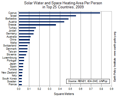 Solar Water and Space Heating Area Per Person in Top 25 Countries, 2009