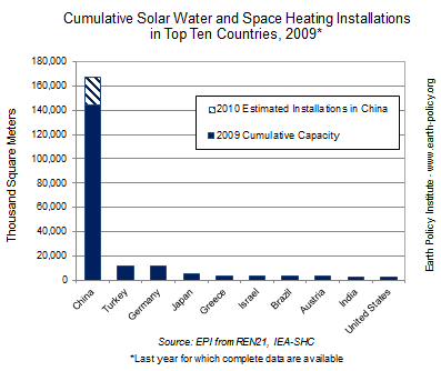 Graph on Cumulative Solar Water and Space Heating Installations in Top Ten Countries, 2009