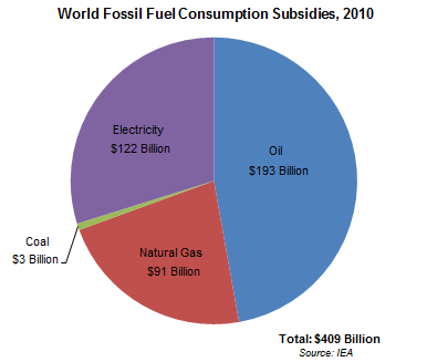 Graph on World Fossil Fuel Consumption Subsidies, 2010