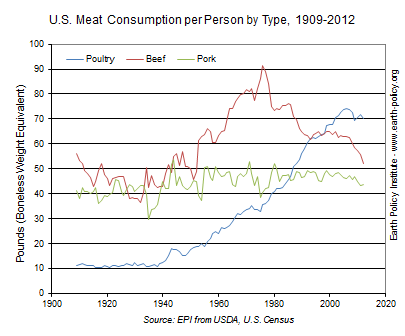 Graph on U.S. Meat Consumption per Person by Type, 1909-2012