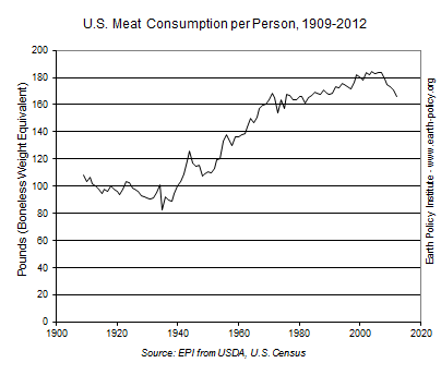 Graph on U.S. Meat Consumption per Person, 1909-2012