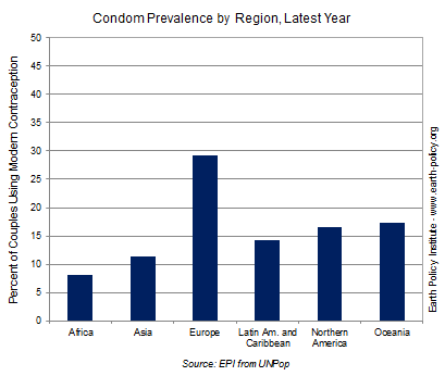 Graph on Condom Prevalence by Region, Latest Year